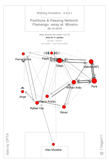 pass-map-flamengo-atletico