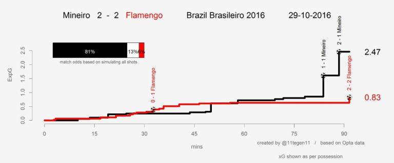 xG Atletico Flamengo.png