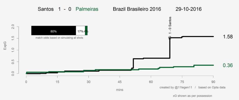 xG Santos Palmeiras.png